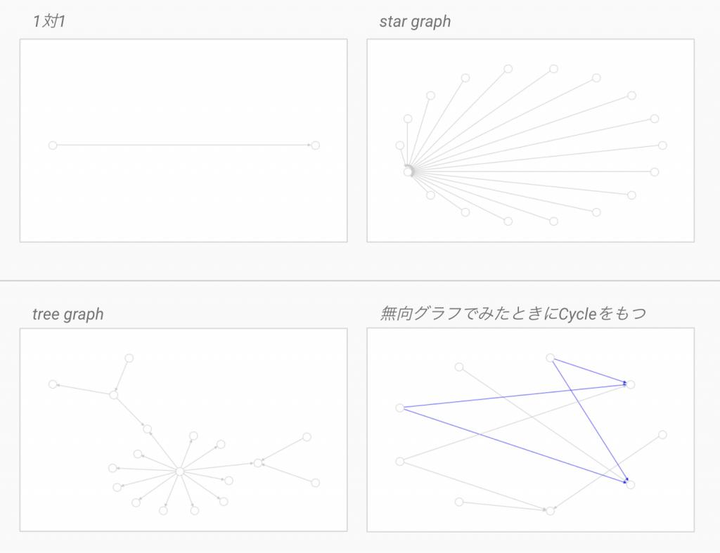 いくつかのグラフの例
