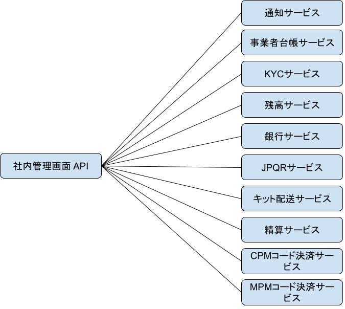 加盟店リソース作成時の依存マイクロサービス