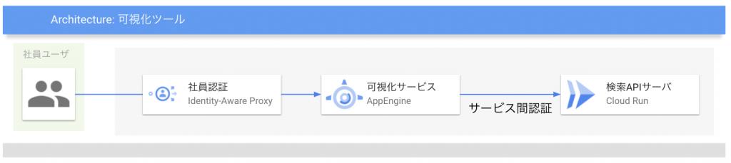 可視化サービスシステム構成