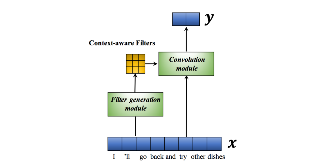 An illustration of how Context-Sensitive Convolution Filters works