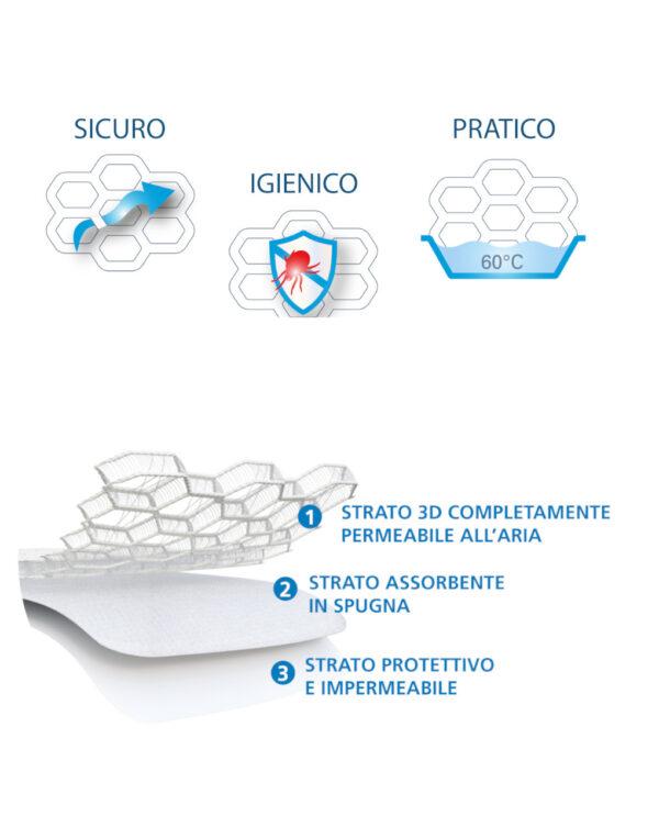 MAXI SAFE COMBO materasso + TOP SAFE coprimaterasso traspirante 3 strati cm 48x76 - AirCuddle