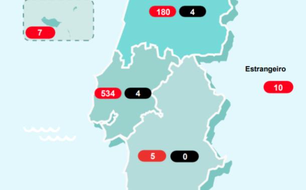 Covid-19. Portugal já tem 1600 infectados e 14 mortos