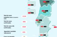 Covid-19. Número de mortos sobe para 43 em Portugal. Quase três mil casos positivos