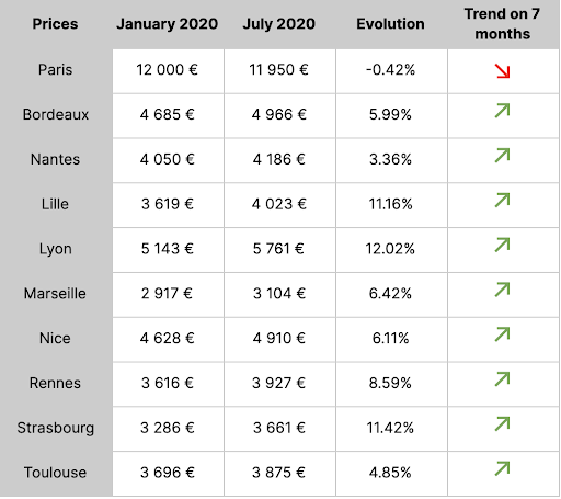 Prices 10 cities France.png
