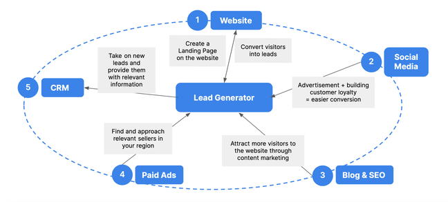 Lead generator cycle SoMe (eng)