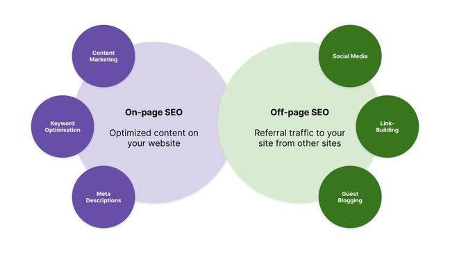 On-page off-page SEO.jpg