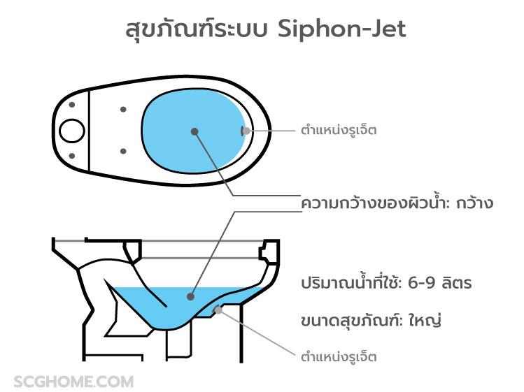 สุขภัณฑ์ระบบ-Siphon-Jet
