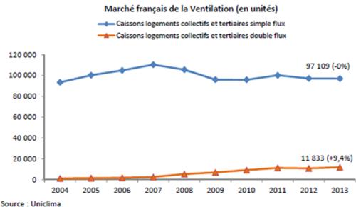 [Dossier] Le marché des énergies renouvelables : La ventilation