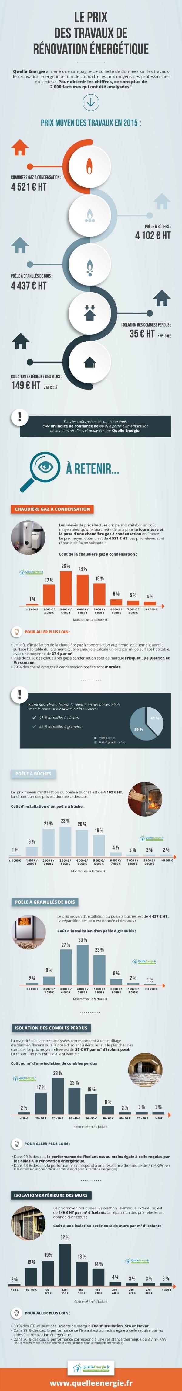 Le prix de la rénovation énergétique en France