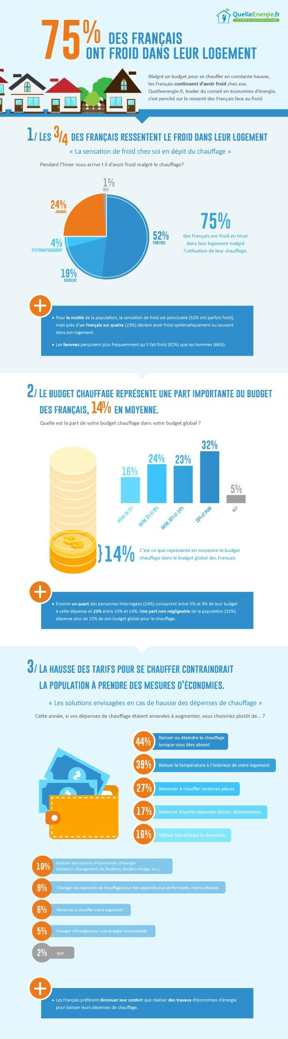 infographie-opinion-way-wp