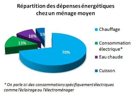 repartition depenses energetiques