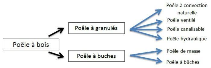 image-schema-poele