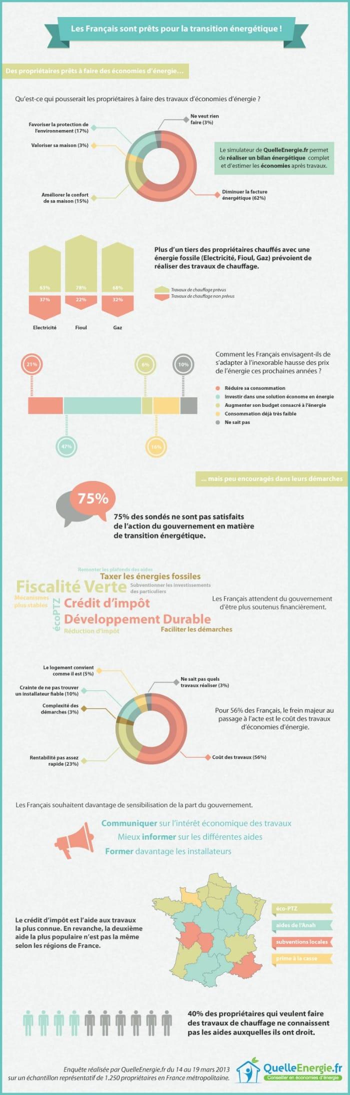 les Français et la transition énergétique : infographie