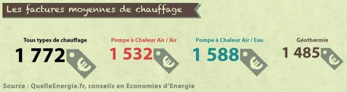 [Le marché de la pompe à chaleur] La facture énergétique
