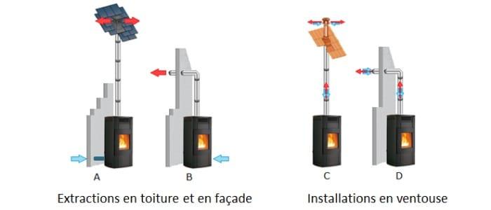 Comment installer un poêle à pellet sans conduit de cheminée