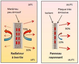 Radiateur à inertie et panneau rayonnant