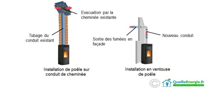 Schéma de l'installation d'un poêle à bois en appartement
