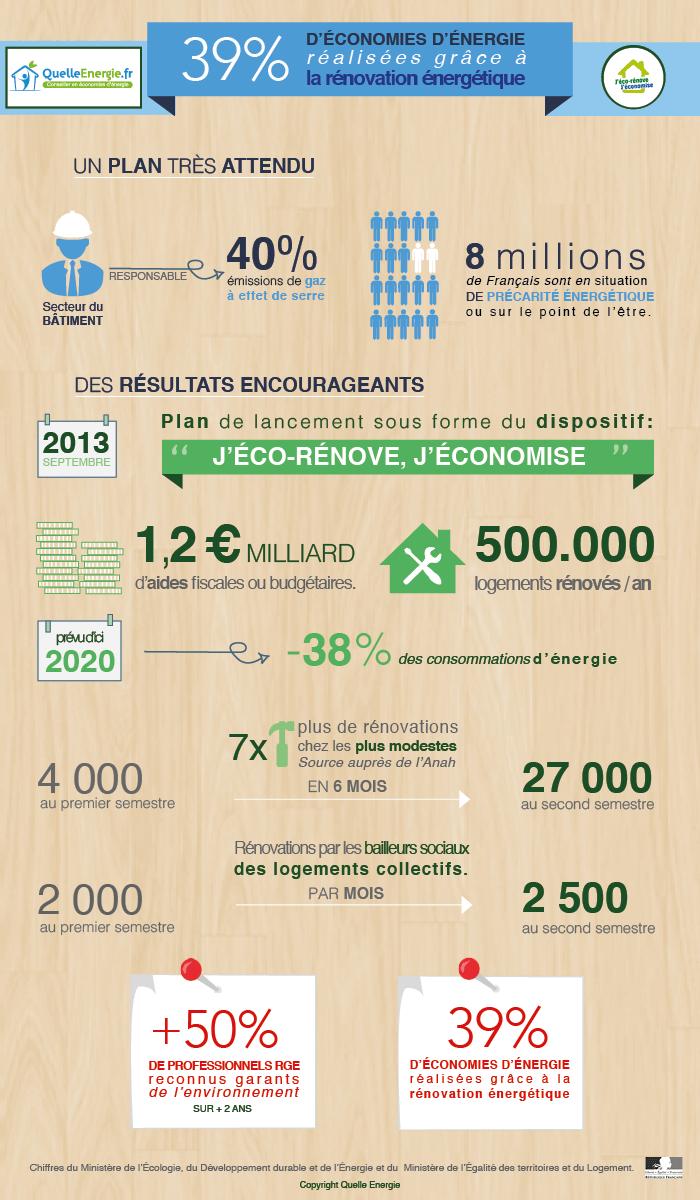[Infographie] Les premiers chiffres du Plan de Rénovation Energétique