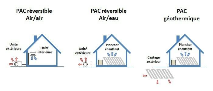 Schéma des différents systèmes de climatisation réversible
