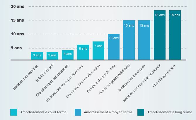 Les travaux de rénovation énergétique les plus rentables #Cas 1