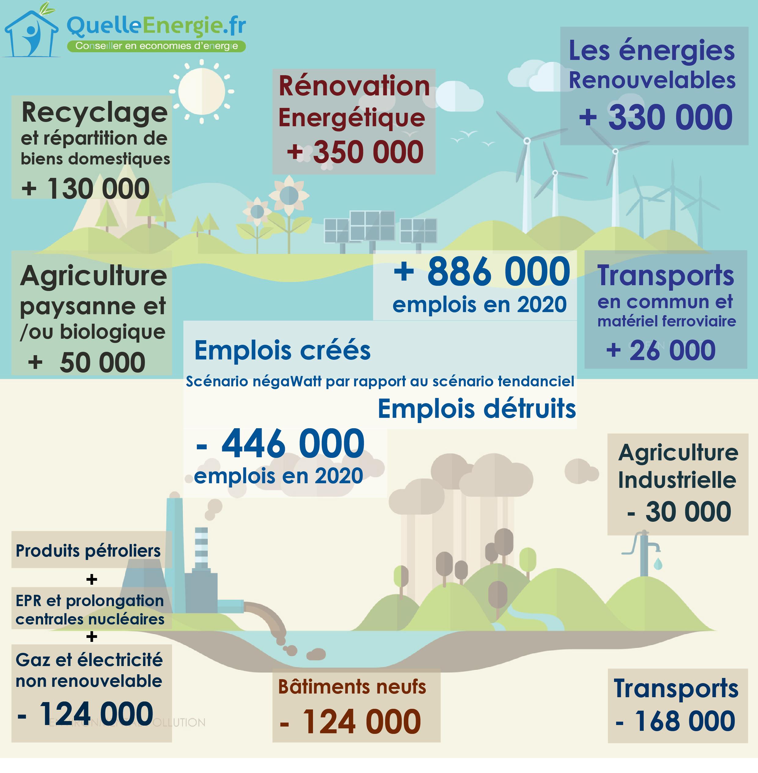 Infographie : transition énergétique & création et destruction d'emplois d'ici 2020