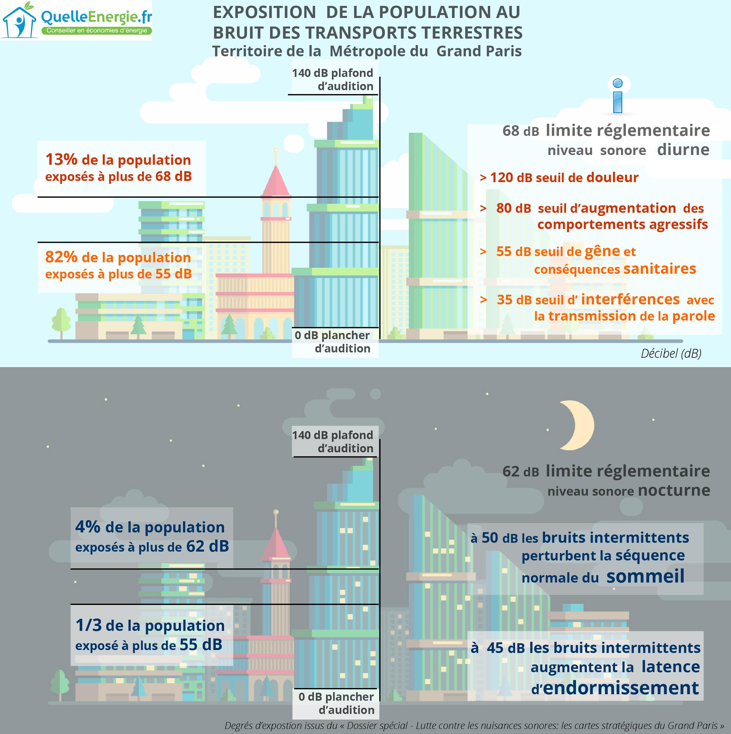 Infographie : exposition au bruit des transports routiers dans la Métropole du Grand Paris