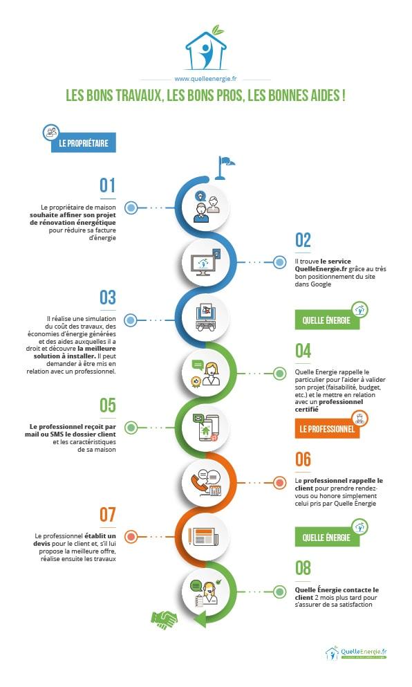 Internet, une source d'information de 1er ordre pour les travaux de rénovation énergétique
