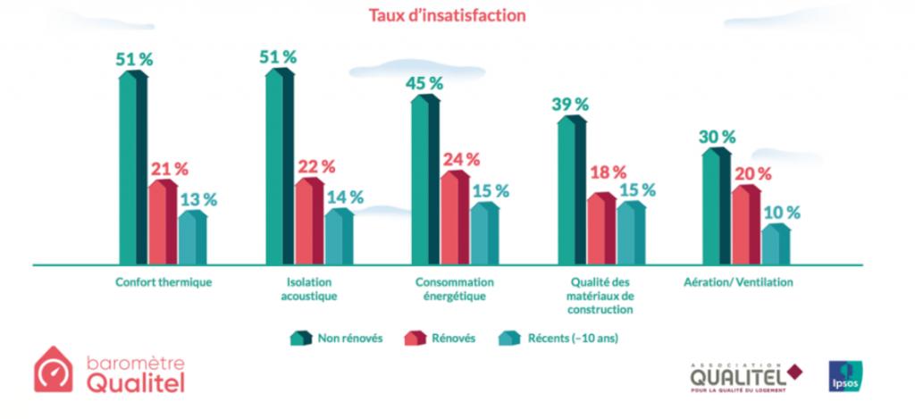 Taux insatifaction