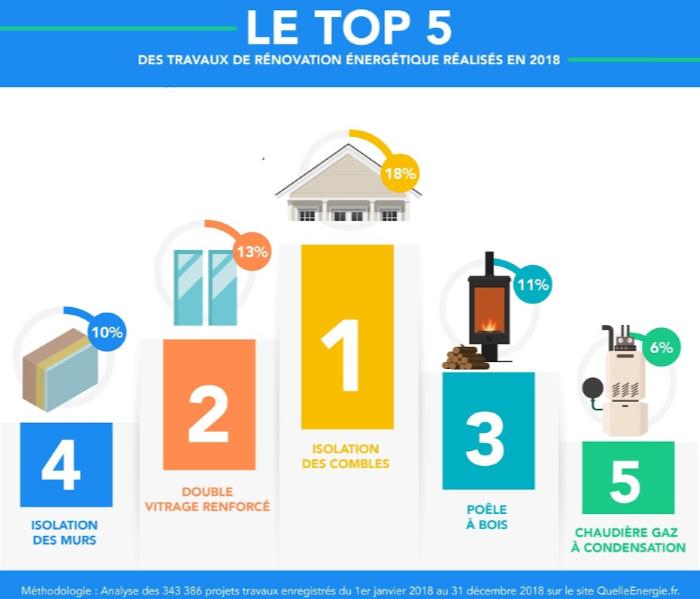 Le top 5 des travaux de rénovation énergétique en 2018