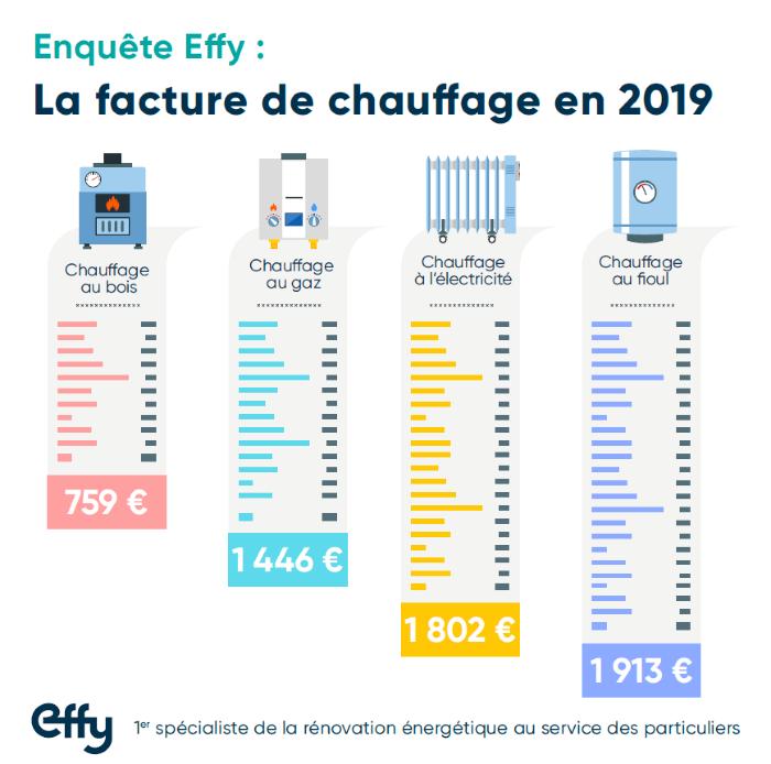 Etude Effy facture chauffage 2019