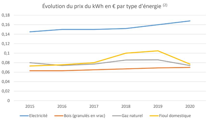 Tendances des prix de l'énergie
