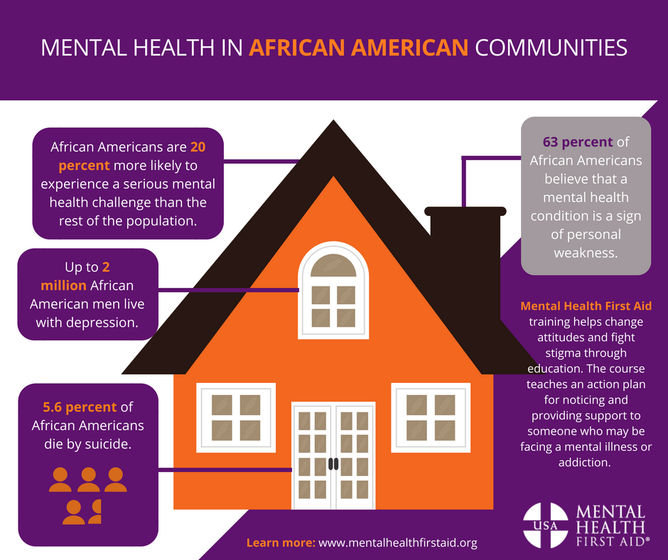 Worth It Mental Health Wellness: Mental Health in the Black Community