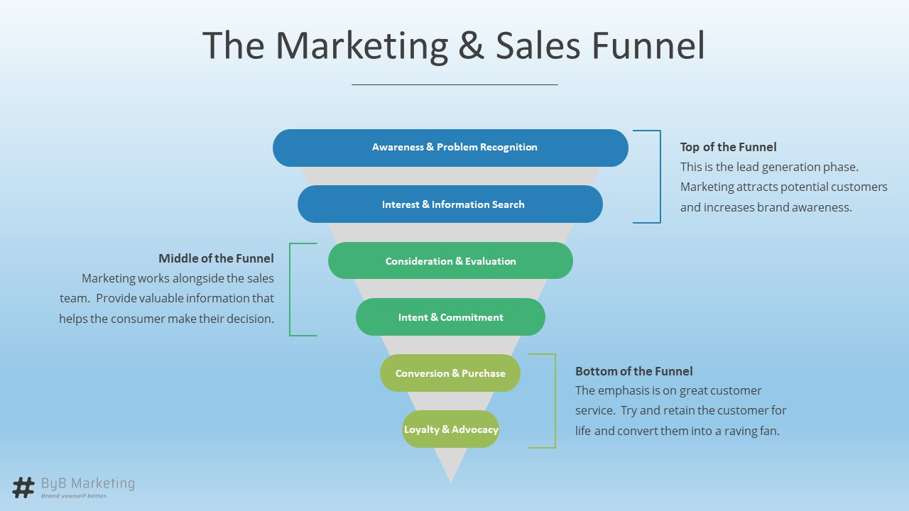 The Marketing and Sales Funnel - BYB Marketing