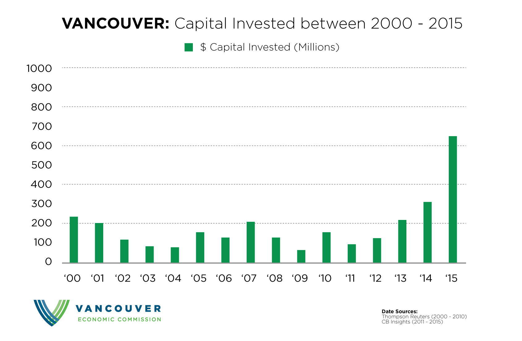Capital invested in Vancouver between 2000 - 2015. Presented by the Vancouver Economic Commission. Data Sources: Thompson Reuters & CB Insights.
