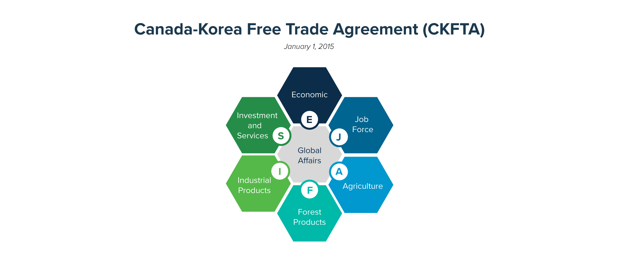 Canada-Korea Free Trade Agreement (CKFTA) | Asia Pacific Centre | Vancouver Economic Commission