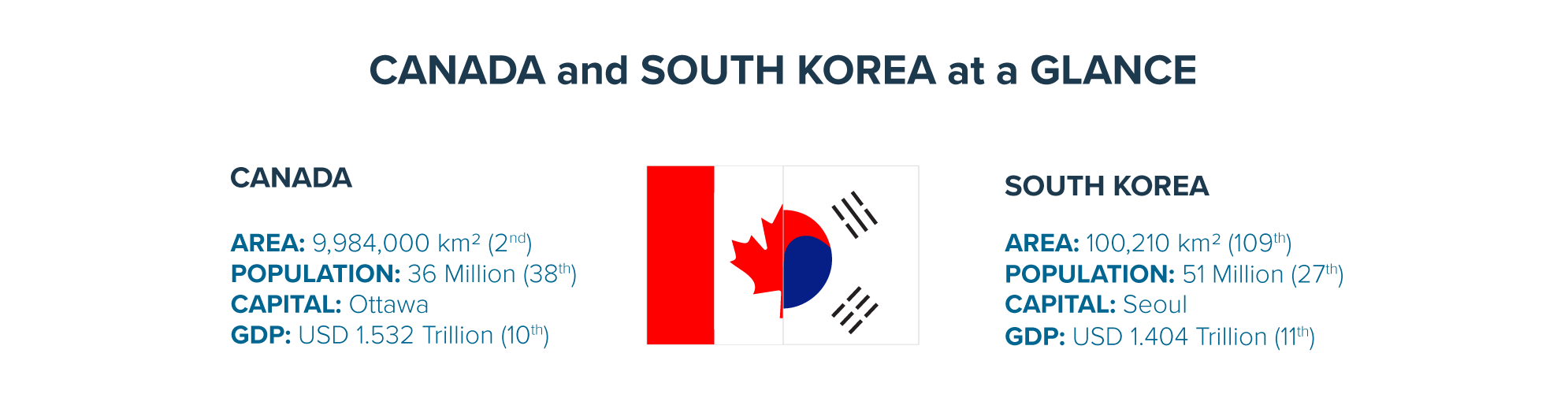 Canada-Korea Free Trade Agreement (CKFTA) promotes trade relationships between Canada and Korea | Vancouver Economic Commission