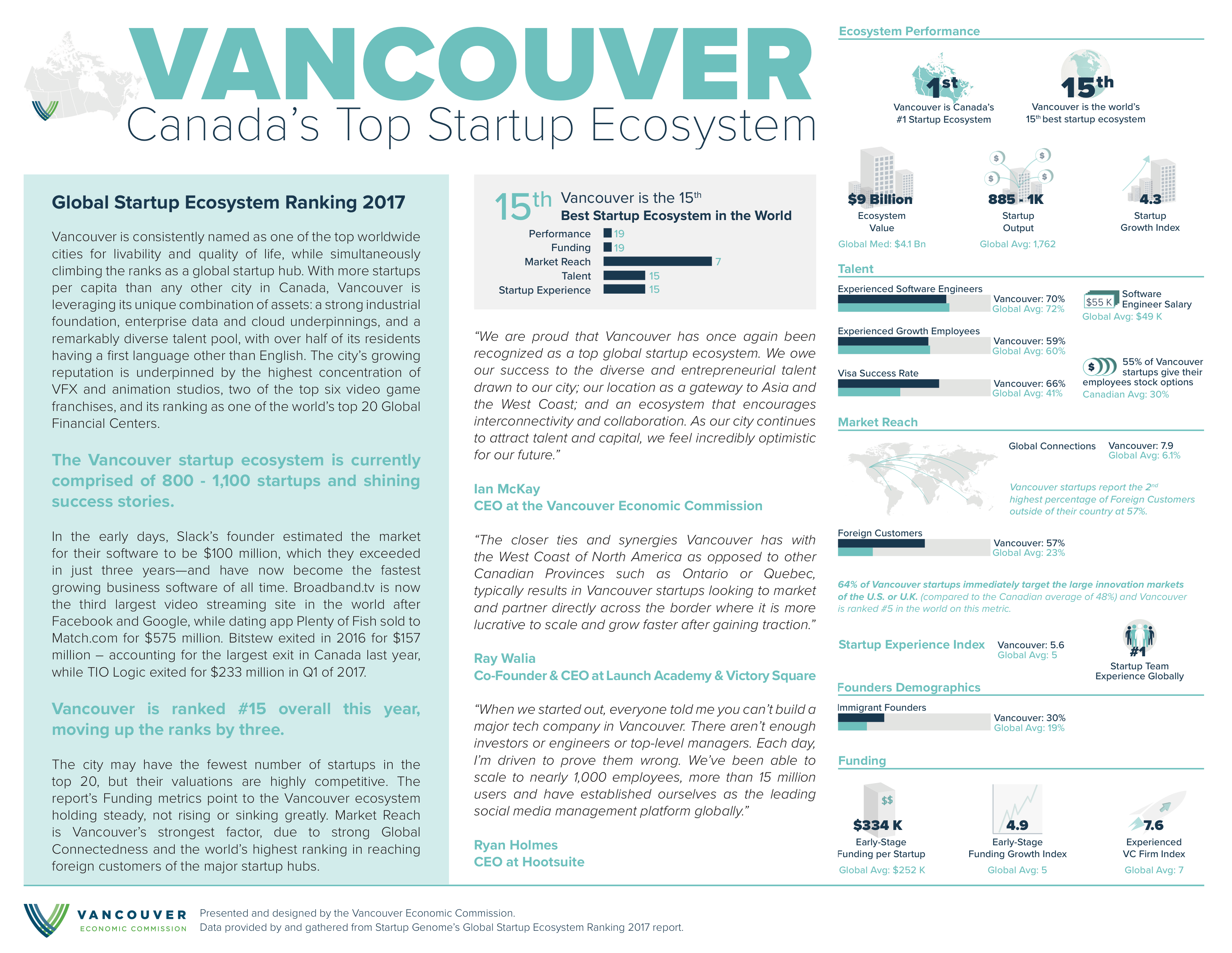 Vancouver is Canada's #1 Startup Ecosystem and 15th in the World - Infographic by the Vancouver Economic Commission - Data from Startup Genome 2017