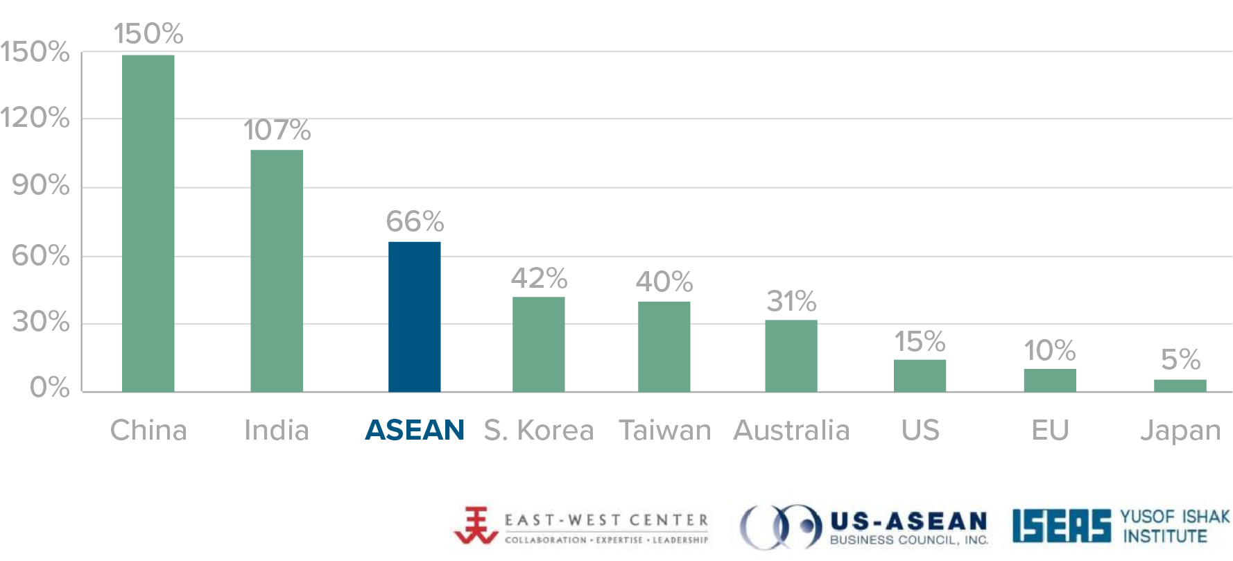 ASEAN's economic growth has outpaced that of many other regional and global economies. Source: http://www.asiamattersforamerica.org/
