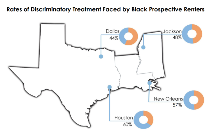 rates of discriminatory treatment faced by black prospective renters map. Rates range from 44% in Dallas to 60% in Houston