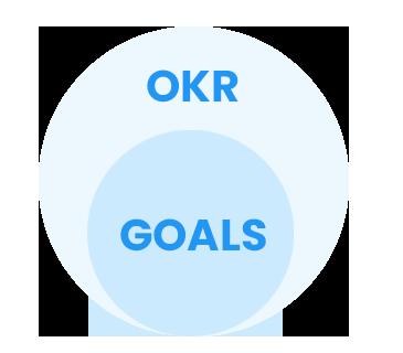 okr-vs-goals