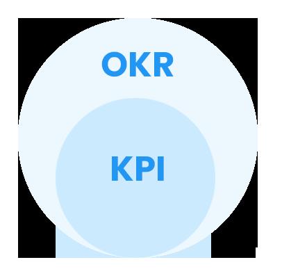 okr-vs-kpi