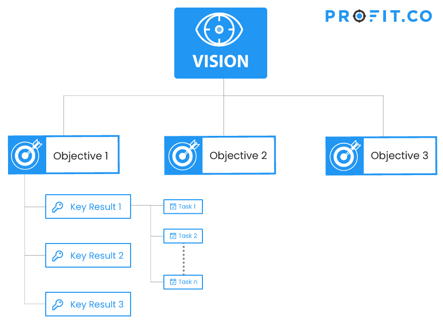 OKR flow chart vision