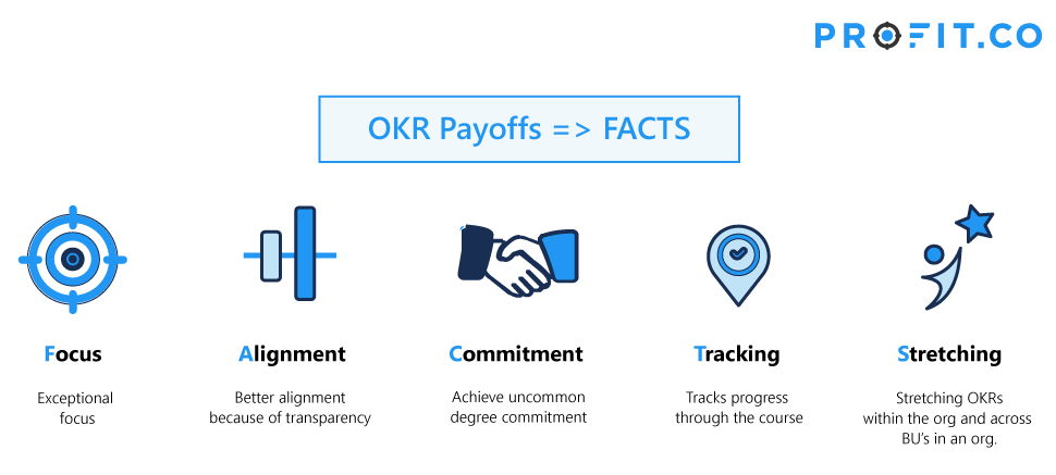 OKR Payoff Facts