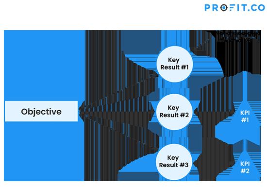 okr-vs-kpi-flow1