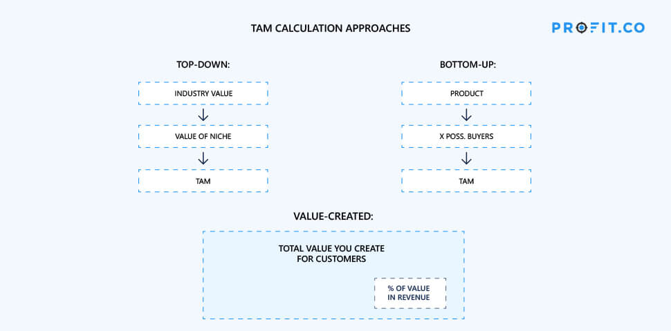 TAM calculation approach banner image
