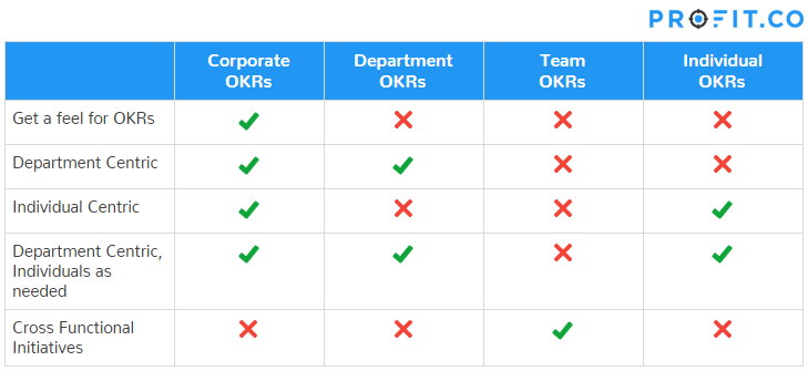 OKR approach of org levels
