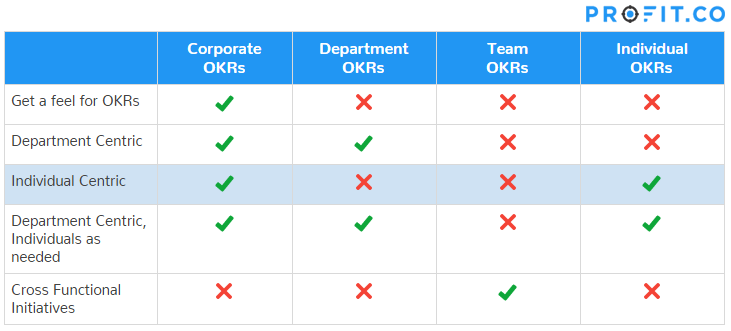 Individual centric OKRs approach