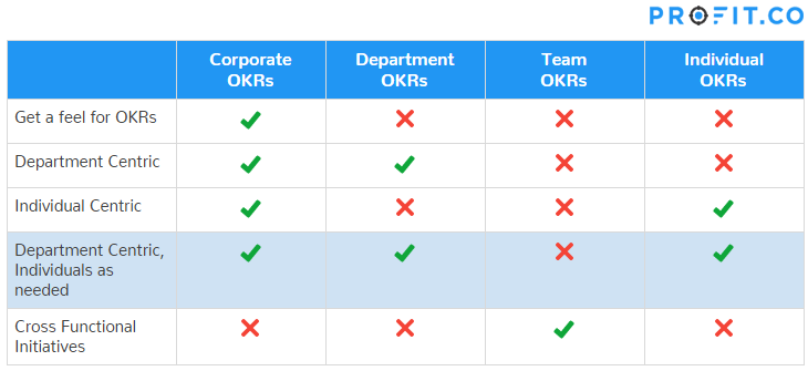 Department OKRs + Individual OKRs approach