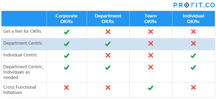 Department centric OKRs approach