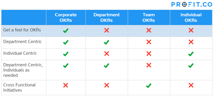 Get a feel for OKRs approach